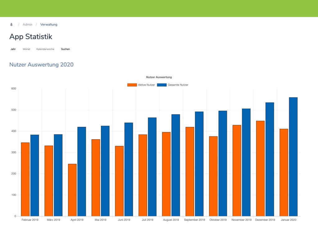Mitarbeiter App: Statistik